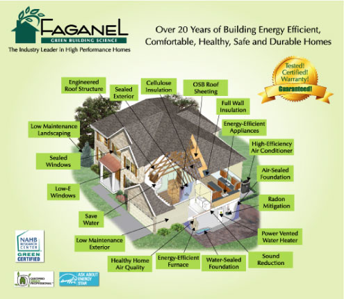 Faganel Builders Built-Smart Homes